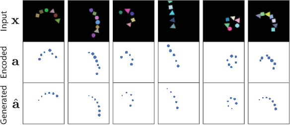Figure 4 for Constellation: Learning relational abstractions over objects for compositional imagination