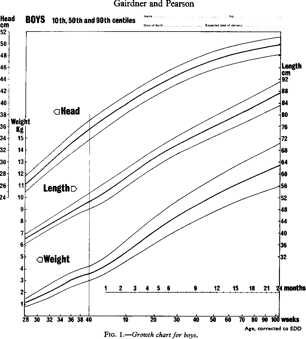 Figure 1 From A Growth Chart For Premature And Other Infants