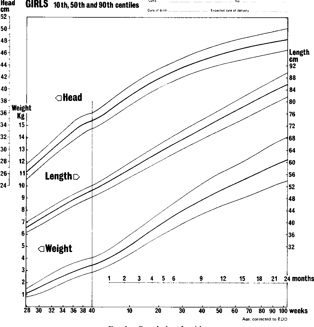 Figure 2 From A Growth Chart For Premature And Other Infants