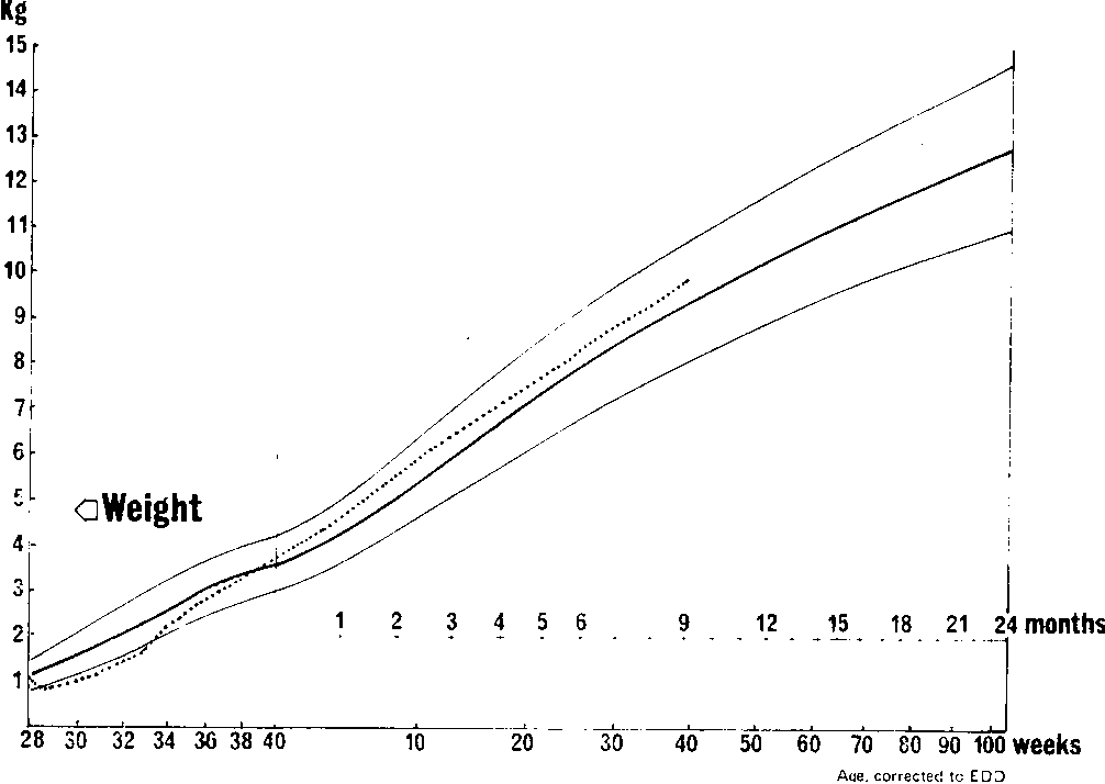 Figure 3 From A Growth Chart For Premature And Other Infants