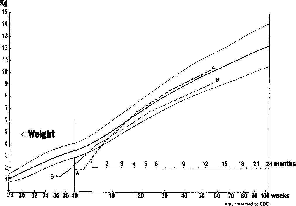 Figure 5 From A Growth Chart For Premature And Other Infants