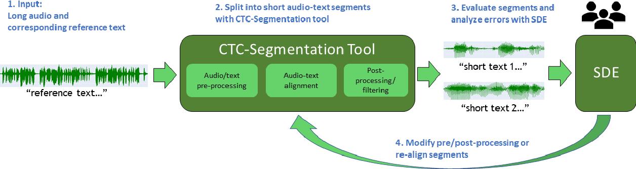 Figure 1 for NeMo Toolbox for Speech Dataset Construction