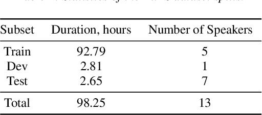 Figure 2 for NeMo Toolbox for Speech Dataset Construction