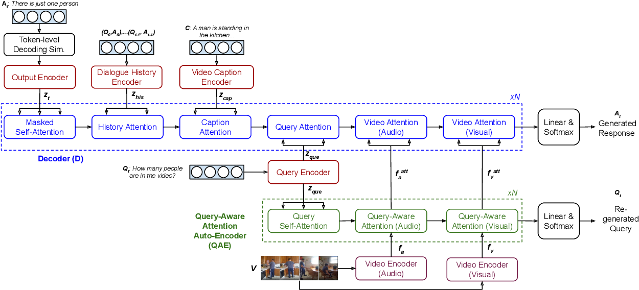 Figure 3 for Multimodal Transformer Networks for End-to-End Video-Grounded Dialogue Systems