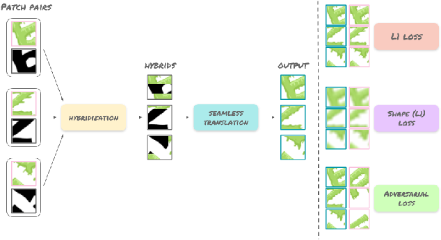 Figure 2 for SketchPatch: Sketch Stylization via Seamless Patch-level Synthesis