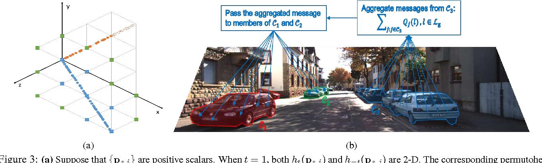 Figure 3 for Instance-Level Segmentation for Autonomous Driving with Deep Densely Connected MRFs