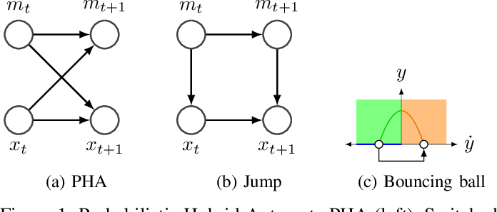 Figure 1 for Unsupervised Learning for Nonlinear PieceWise Smooth Hybrid Systems