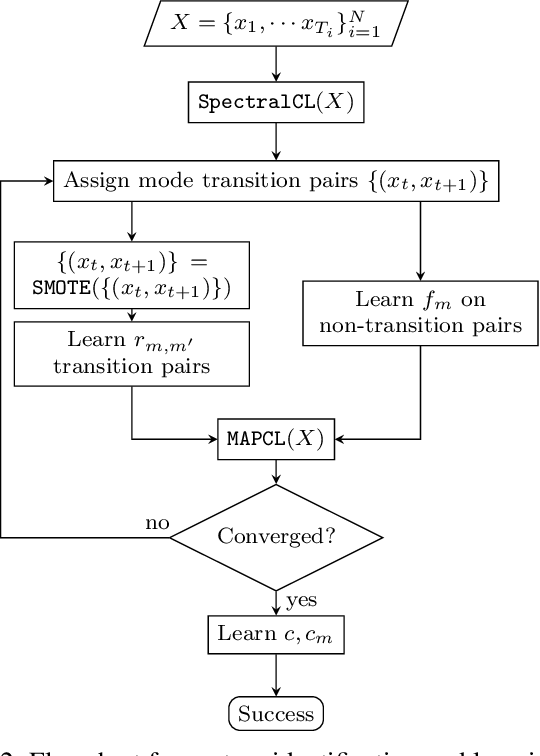 Figure 2 for Unsupervised Learning for Nonlinear PieceWise Smooth Hybrid Systems