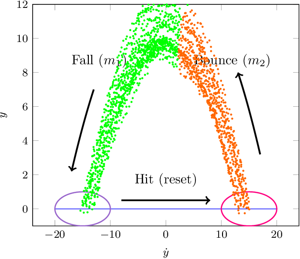 Figure 3 for Unsupervised Learning for Nonlinear PieceWise Smooth Hybrid Systems