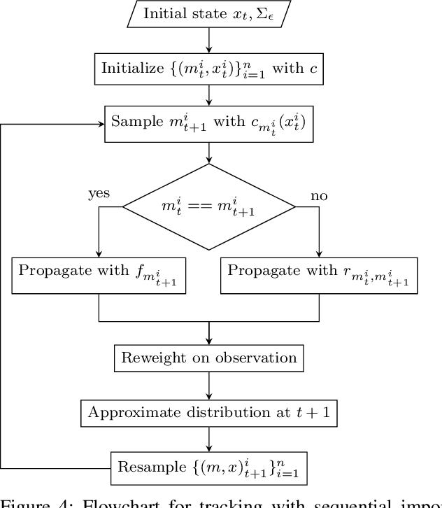 Figure 4 for Unsupervised Learning for Nonlinear PieceWise Smooth Hybrid Systems
