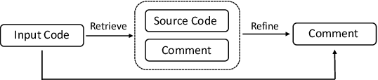 Figure 1 for Retrieve and Refine: Exemplar-based Neural Comment Generation