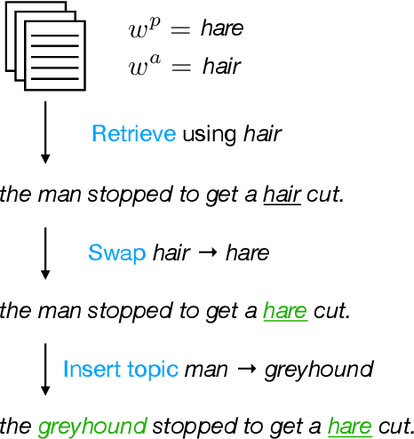 Figure 3 for Pun Generation with Surprise