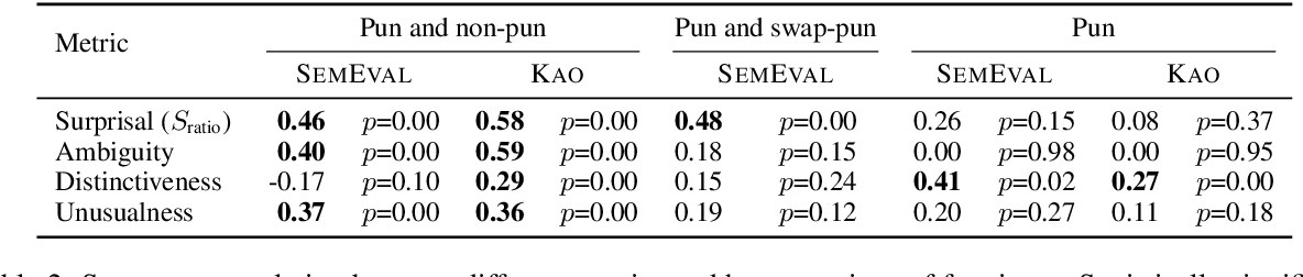 Figure 4 for Pun Generation with Surprise