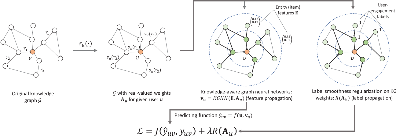 Figure 1 for Knowledge Graph Convolutional Networks for Recommender Systems with Label Smoothness Regularization