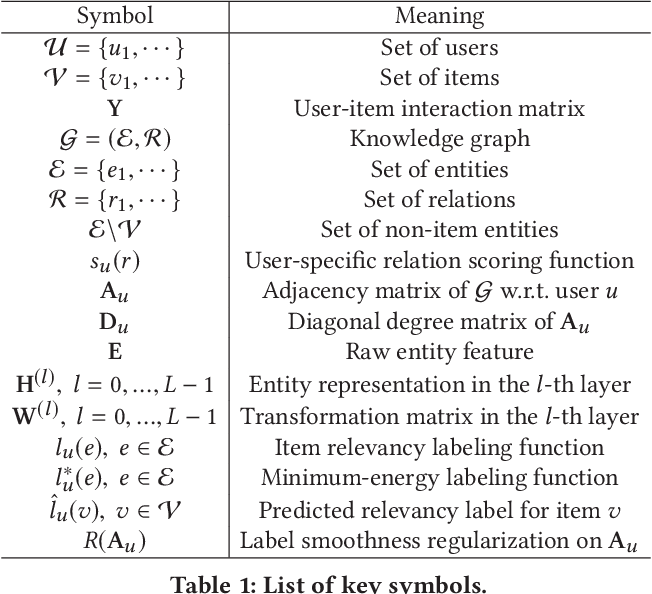 Figure 2 for Knowledge Graph Convolutional Networks for Recommender Systems with Label Smoothness Regularization