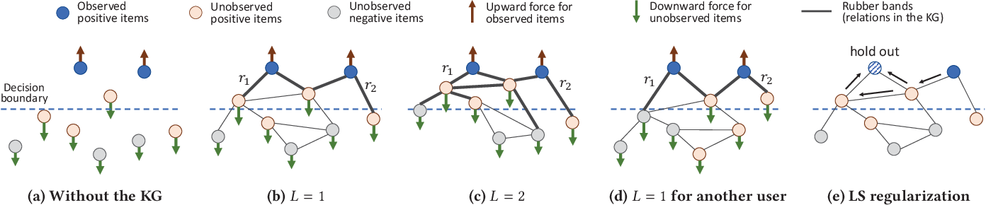 Figure 3 for Knowledge Graph Convolutional Networks for Recommender Systems with Label Smoothness Regularization