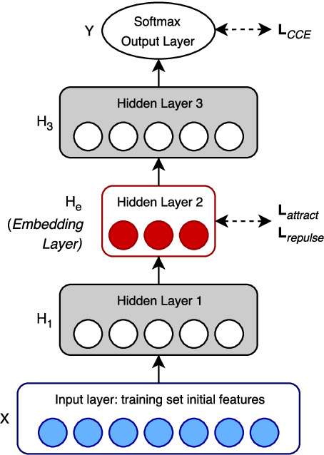 Figure 1 for Resolving Event Coreference with Supervised Representation Learning and Clustering-Oriented Regularization