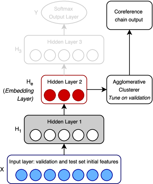 Figure 3 for Resolving Event Coreference with Supervised Representation Learning and Clustering-Oriented Regularization
