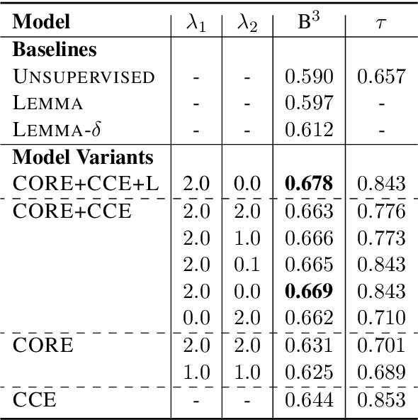 Figure 4 for Resolving Event Coreference with Supervised Representation Learning and Clustering-Oriented Regularization