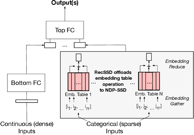 Figure 1 for RecSSD: Near Data Processing for Solid State Drive Based Recommendation Inference