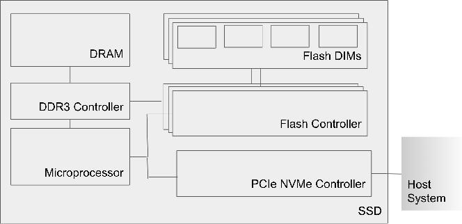 Figure 3 for RecSSD: Near Data Processing for Solid State Drive Based Recommendation Inference