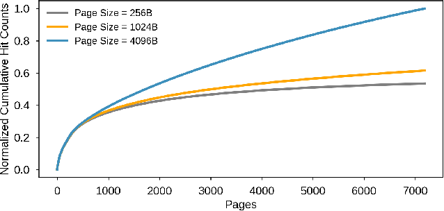 Figure 4 for RecSSD: Near Data Processing for Solid State Drive Based Recommendation Inference