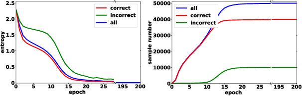 Figure 2 for Collaborative Label Correction via Entropy Thresholding