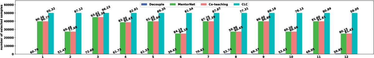 Figure 3 for Collaborative Label Correction via Entropy Thresholding