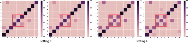 Figure 4 for Collaborative Label Correction via Entropy Thresholding