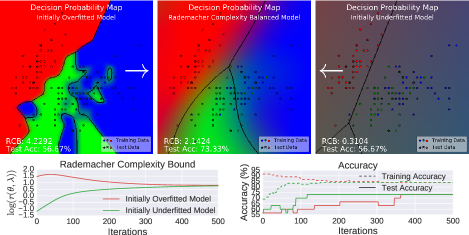 Figure 1 for Hyperparameter Learning for Conditional Mean Embeddings with Rademacher Complexity Bounds