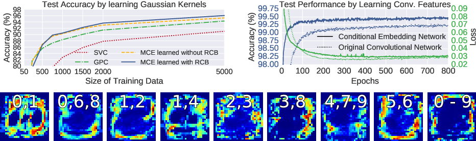 Figure 3 for Hyperparameter Learning for Conditional Mean Embeddings with Rademacher Complexity Bounds