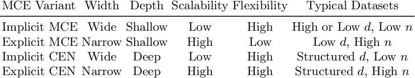 Figure 4 for Hyperparameter Learning for Conditional Mean Embeddings with Rademacher Complexity Bounds