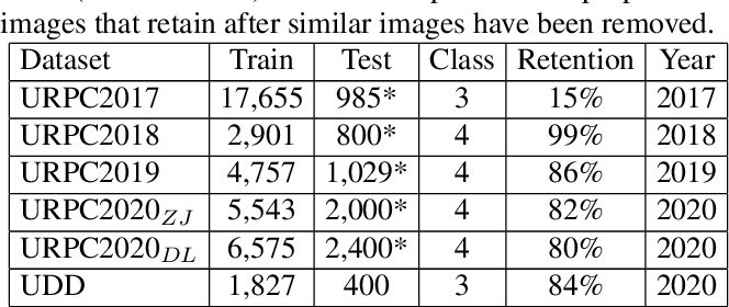 Figure 1 for A Dataset And Benchmark Of Underwater Object Detection For Robot Picking