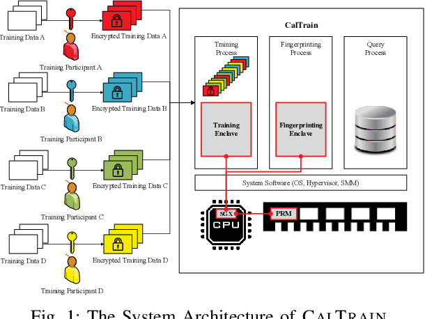 Figure 1 for Reaching Data Confidentiality and Model Accountability on the CalTrain