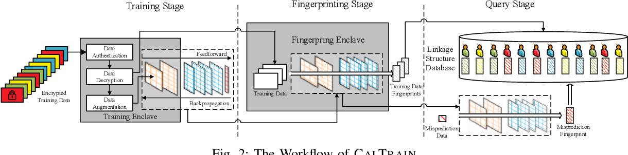 Figure 2 for Reaching Data Confidentiality and Model Accountability on the CalTrain