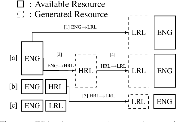 Figure 1 for Generalized Data Augmentation for Low-Resource Translation