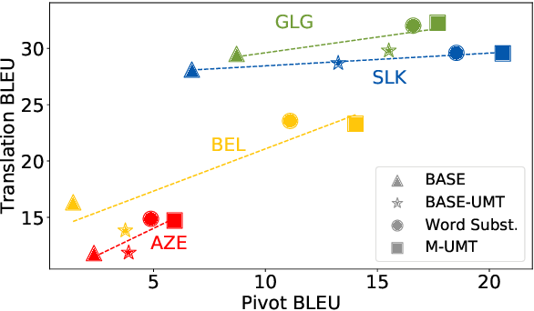 Figure 4 for Generalized Data Augmentation for Low-Resource Translation