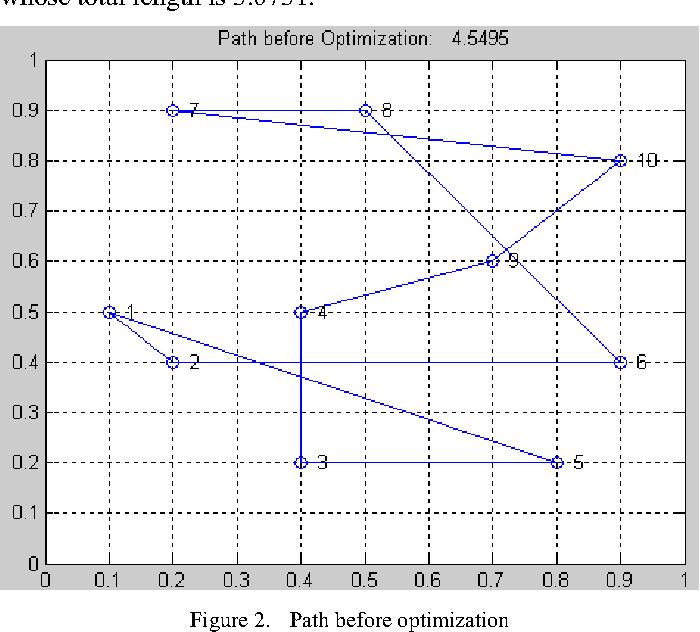 Figure 2. Path before optimization