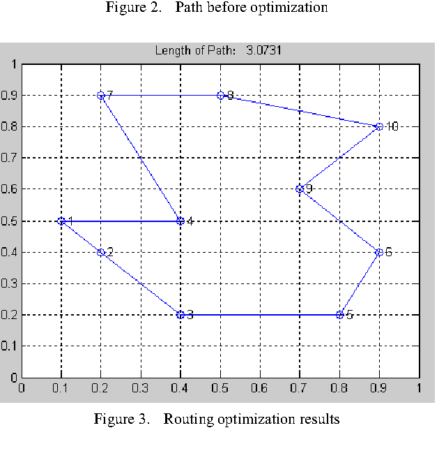 Figure 3. Routing optimization results