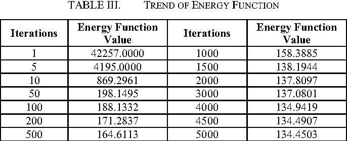 TABLE III. TREND OF ENERGY FUNCTION