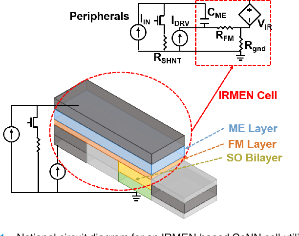 Figure 1 for Nonvolatile Spintronic Memory Cells for Neural Networks
