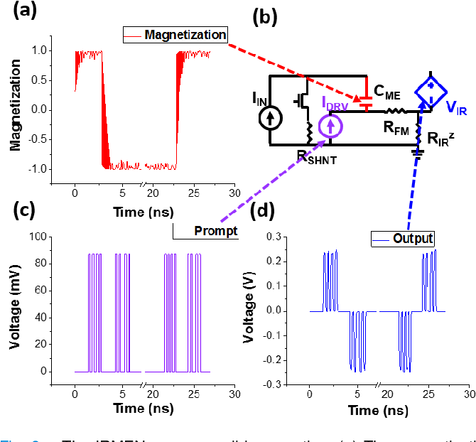Figure 3 for Nonvolatile Spintronic Memory Cells for Neural Networks