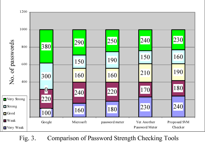 Figure 3 from Password Strength Prediction Using Supervised Machine