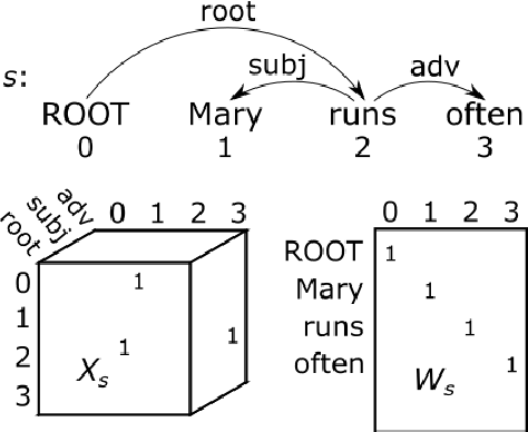 Figure 1 for Bag-of-Vector Embeddings of Dependency Graphs for Semantic Induction