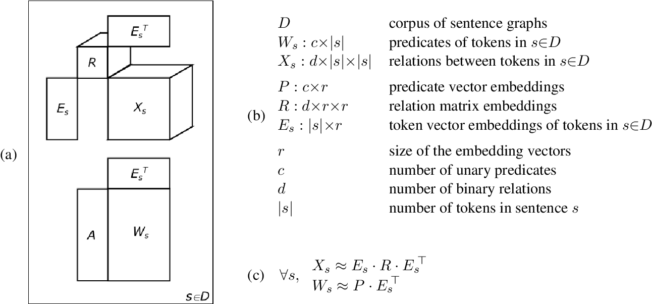 Figure 3 for Bag-of-Vector Embeddings of Dependency Graphs for Semantic Induction