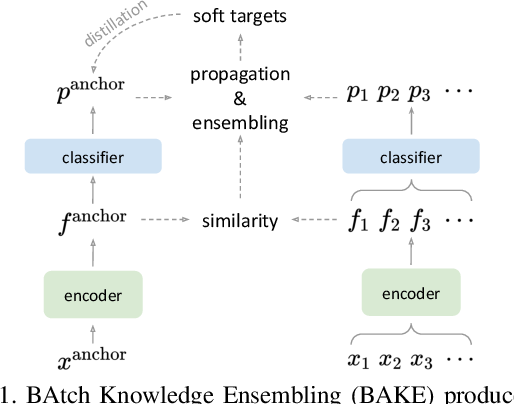 Figure 1 for Self-distillation with Batch Knowledge Ensembling Improves ImageNet Classification