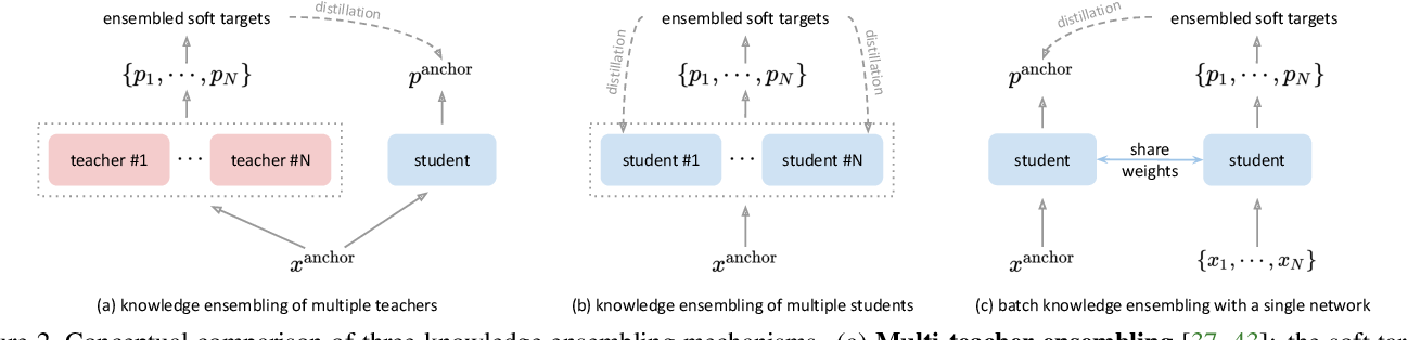 Figure 3 for Self-distillation with Batch Knowledge Ensembling Improves ImageNet Classification