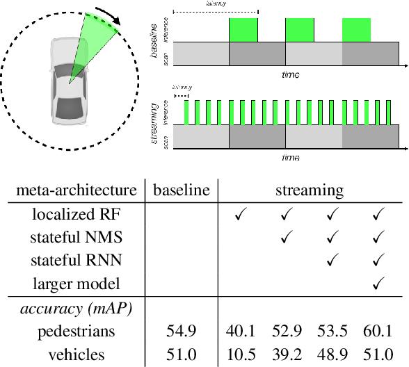 Figure 1 for Streaming Object Detection for 3-D Point Clouds