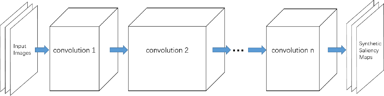 Figure 3 for Supervised Adversarial Networks for Image Saliency Detection