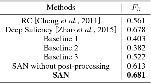 Figure 2 for Supervised Adversarial Networks for Image Saliency Detection